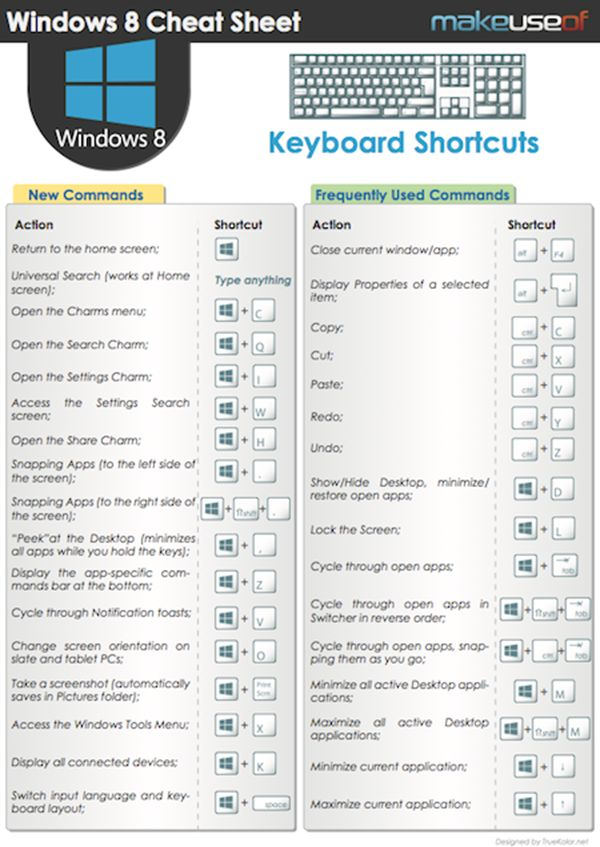 Windows 8 Keyboard Shortcuts Cheat Sheet