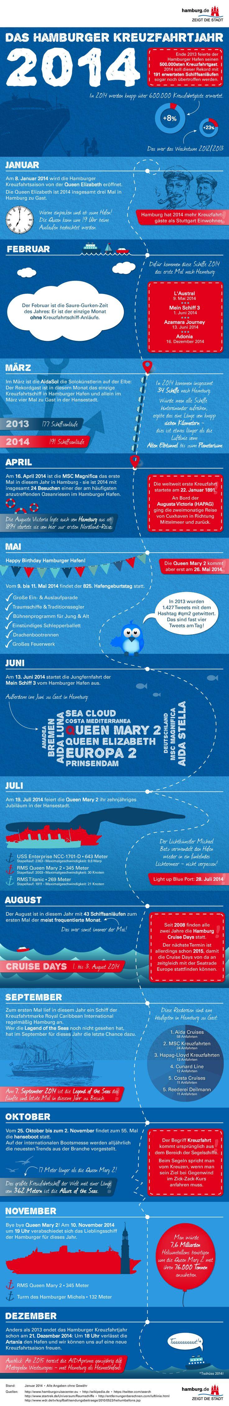 Das Hamburger Kreuzfahrtjahr 2014 [Infografik] - hamburg.de