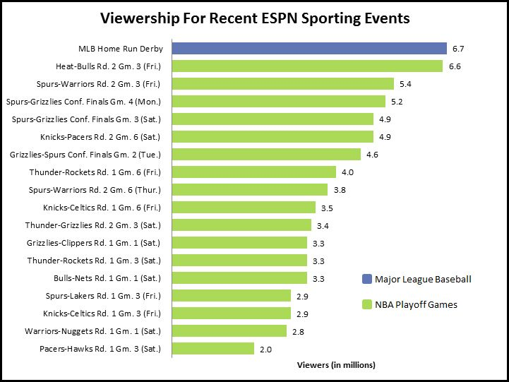 CHART: More People Watched The Home Run Derby Than Any NBA Playoff Game On ESPN