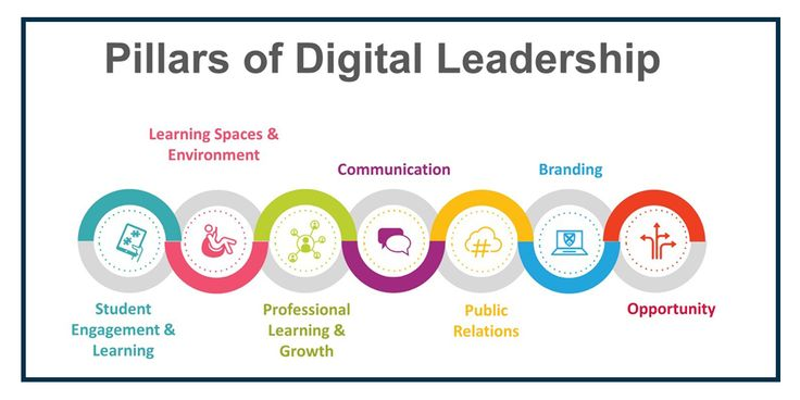Digital Leadership   Leadership competencies, School leadership, Leadership