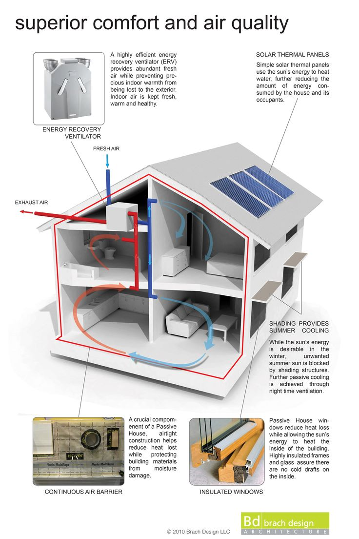 Superior Comfort and Air Quality Passive house design