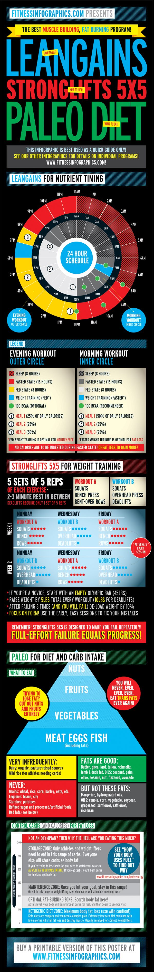 """Like it says: quick guide only. Fitness and health are not single-solution equations. Learn continually and adapt. """"The best muscle building program! [infographic] via @Tribesports"""""""