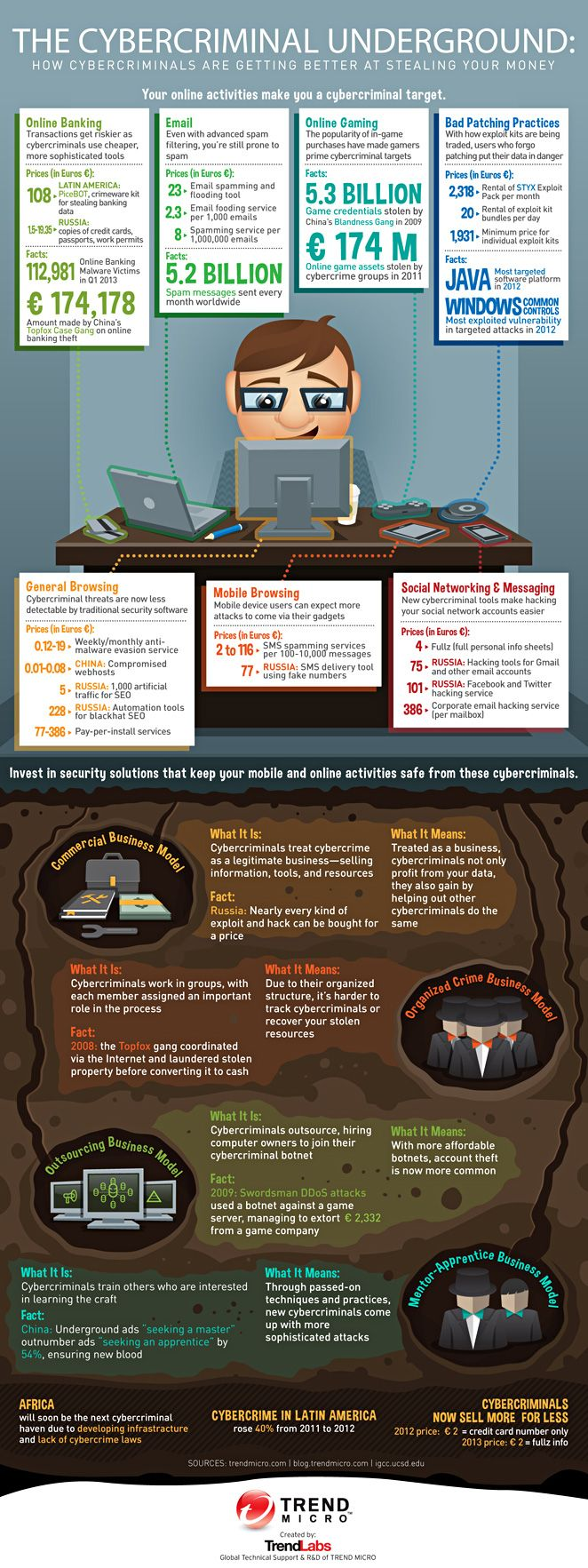 Work business business tools we are text version of infographic cyber