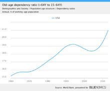 Rising dependency ratio in the U.S. - Wikipedia, the free encyclopedia