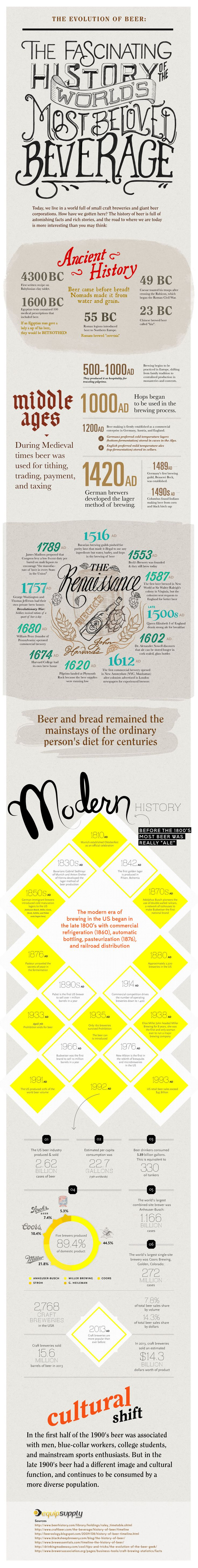 Think you know your beer? Take a walk through the rich and detailed evolution of beer with this interesting infographic.