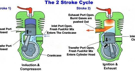 2 Stroke Engine Diagram Of A Four Stroke Gasoline Engine The