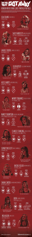 من ينجو فى أفلام الرعب ؟
