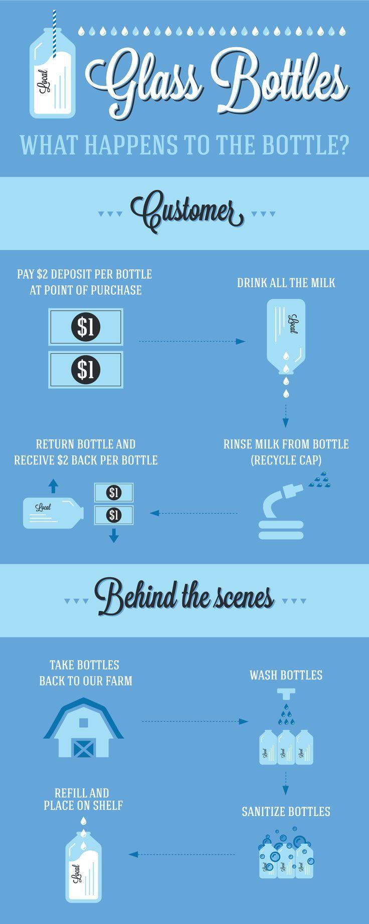Danzeisen Dairy in Phoenix, Arizona explains how the milk bottle process works with this handy inforgraphic.   www.drinkmilkinglassbottles.com  #Dairy #Milk #Infographic #MilkBottle #MilkBottles