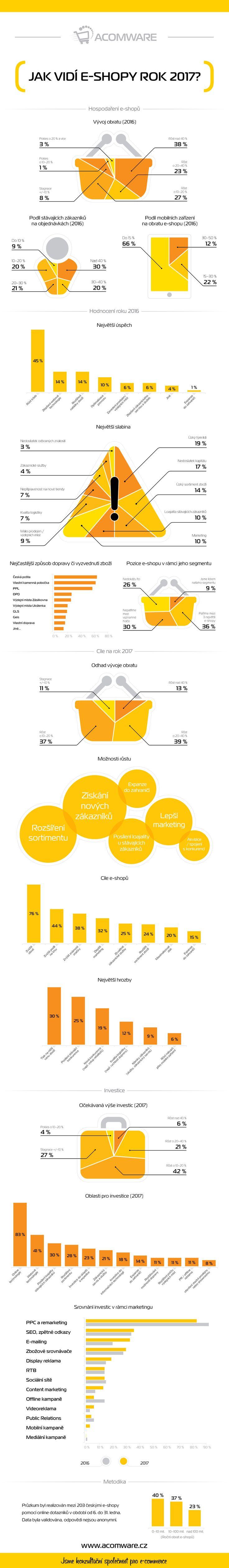Rok 2017 a e-commerce: Jak jej vidí e-shopy? Dozvíte se v infografice!