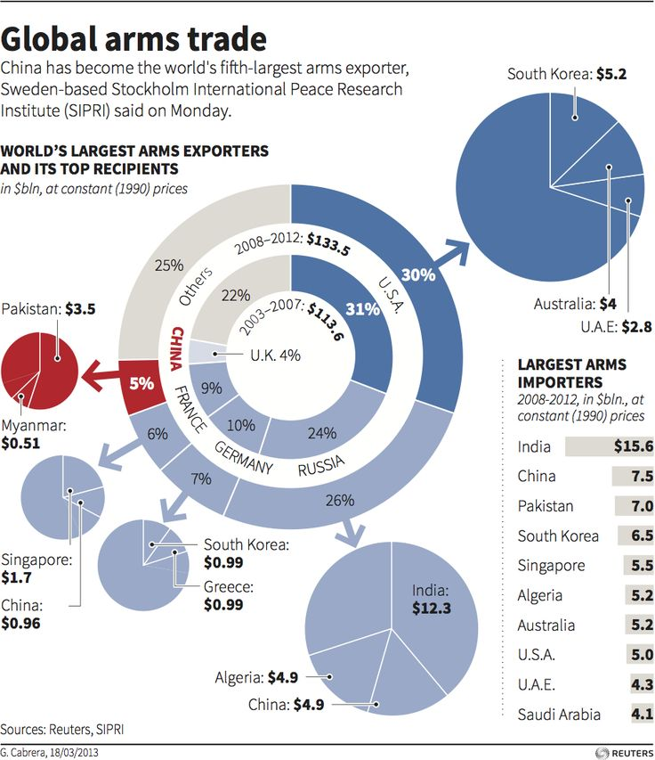 World's Largest Arms Exporters and its Top Recipients ...