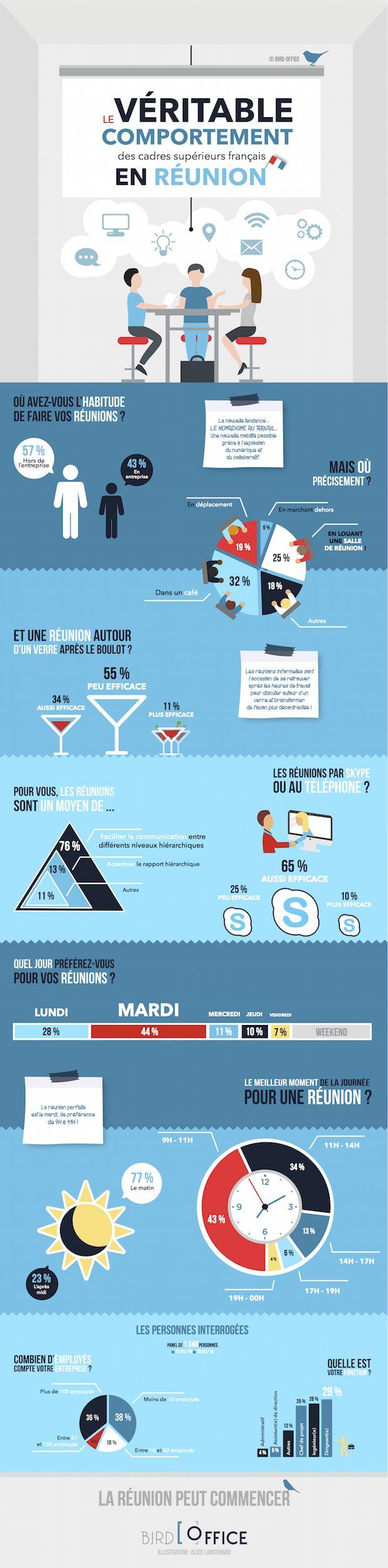 Comment se comportent les cadres supérieurs français en réunion ? Etude intéressante réalisée par @Bird_Office
