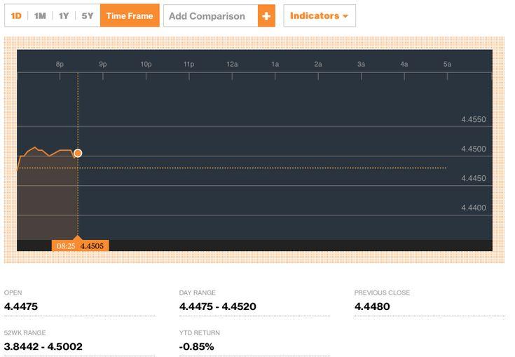 Singapore+dollar+hits+milestone+high+against+ringgit
