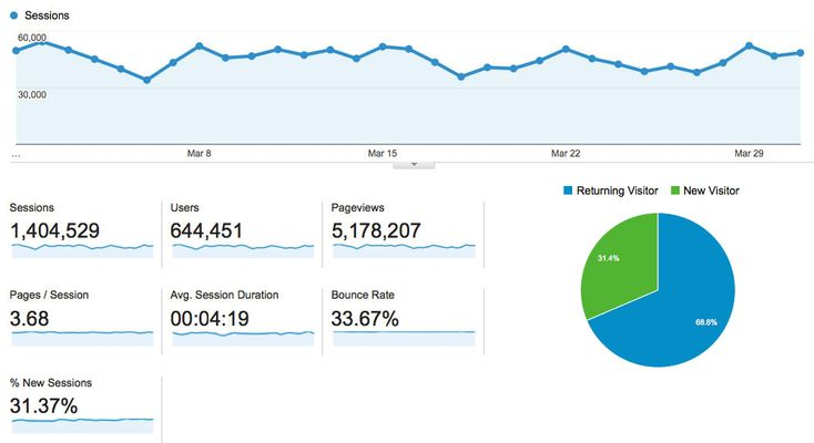 Google Analytics: Βασικοί οροι για την ανάλυση επισκεψιμότητας