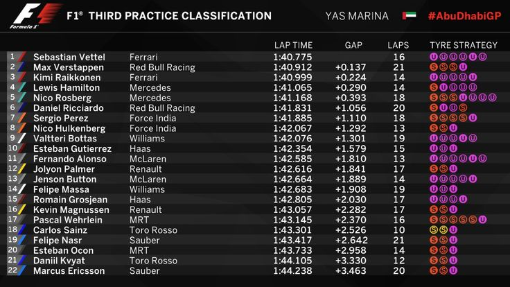 FP3 Results from Abu Dhabi