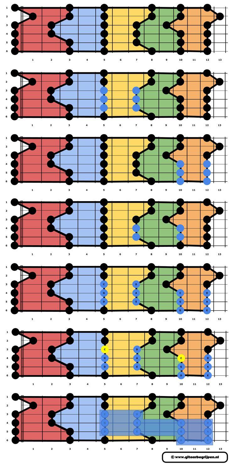 48 best guitar images on pinterest music tips and board caged en 34 gitaar begrijpen hexwebz Image collections