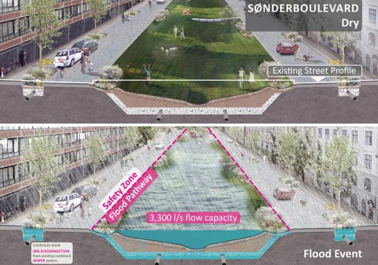 """Sonder boulevard"" by Atelier Dreiseitl, 2014, Copenhagen #denmark #water #green #flood #resilient"