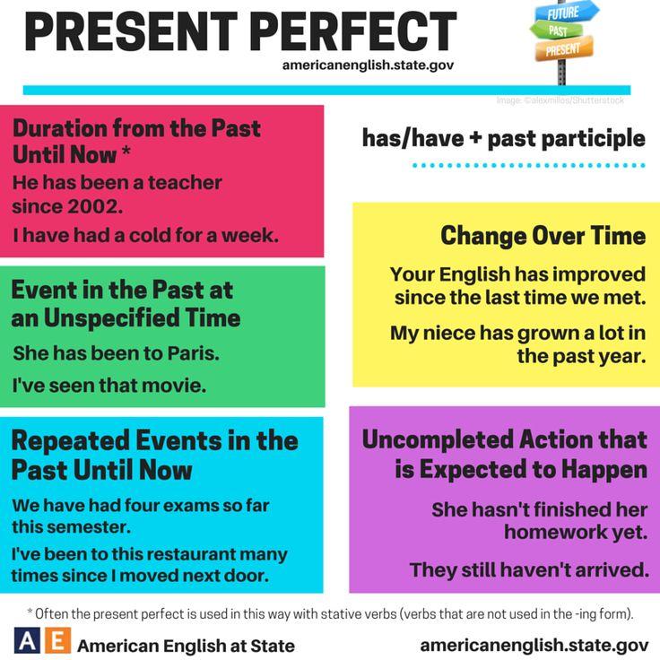 Resultado de imagen para adverbs in present perfect