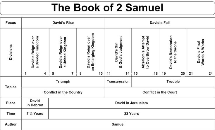 an analysis of 1 samuel 128 a religious passage The major theological debate waged over the 1 samuel 4-6 passage is whether the  (1 sam 6:2) the advice of the religious  in the final analysis, .