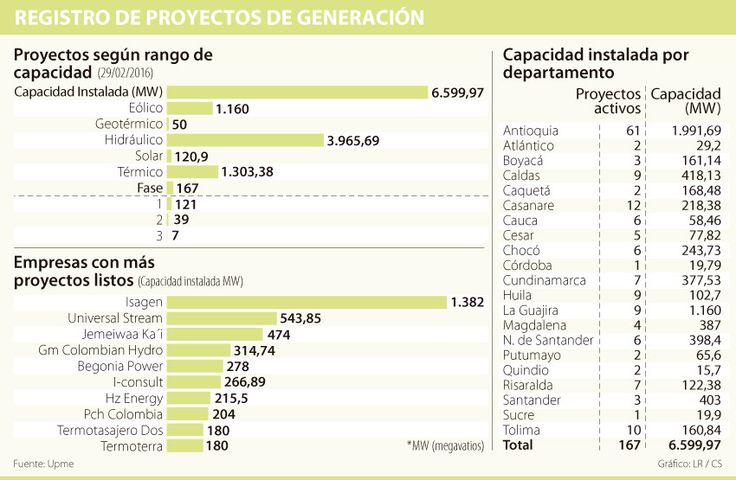 Para la subasta de la Creg estarían listos 46 de 167 proyectos de energía inscritos
