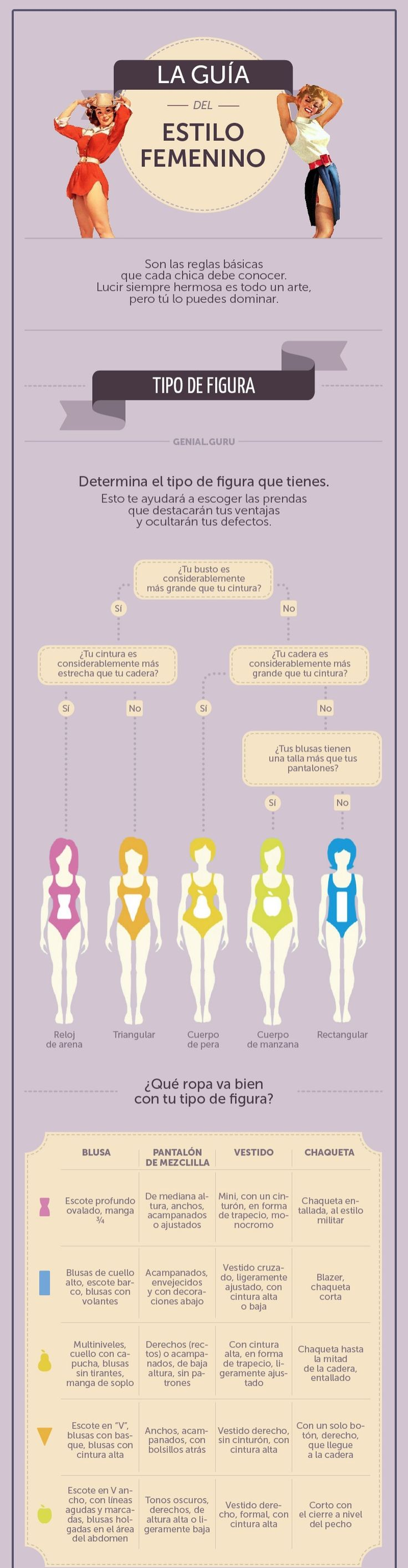 How to determinate your body shape.  Como determinar la forma de tu cuerpo.
