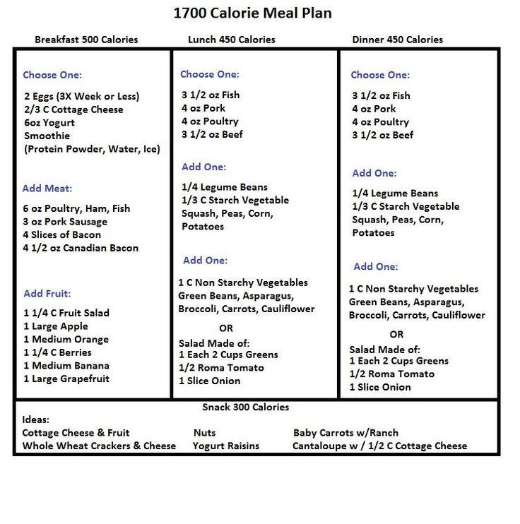 List of Low Fat Foods