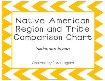 compare and contrast two different native american tribes The many native american groups had many different customs, lifestyles, and beliefs, but the one thing that they did have most in common is the ability to live in harmony with nature most native .