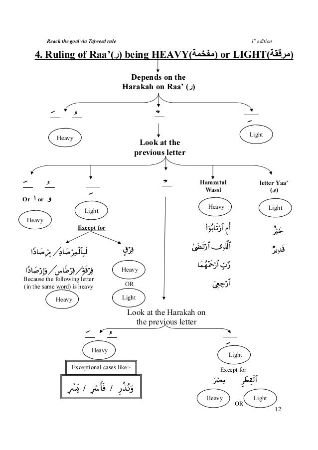 Image result for tajweed rules