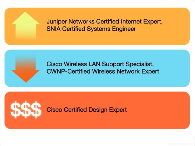 When we talk about the Routers and switching then we cannot forget the Juniper certifications. After getting certified with Juniper you will be able to work in a complex networks and routers environment.