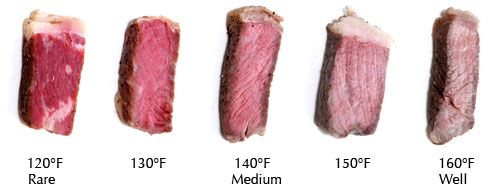 How to cook a perfect cheap cut steak that'll be as moist and tender as a pricy cut ~ sous-vide supreme. Temperature- controlled water bath in a vacuum sealed bag. Cook at the temp you want the steak to be & you'll never over cook. As long as you allow meat to come to that same temp. (about 45 min)