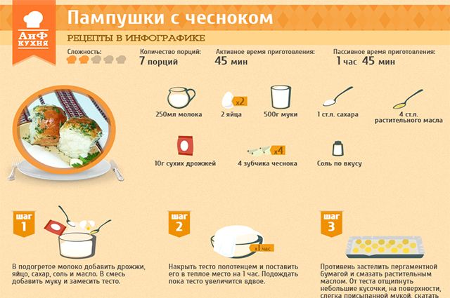 Рецепты в инфографике: пампушки с чесноком   Рецепты в инфографике   Кухня   АиФ Украина