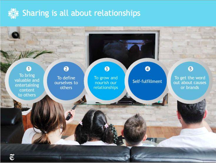 """Reasons Why People Share to #SocialMedia""   https://blog.bufferapp.com/science-of-shareable-content?utm_content=buffer586be&utm_medium=social&utm_source=pinterest.com&utm_campaign=buffer  #socialmedatips"