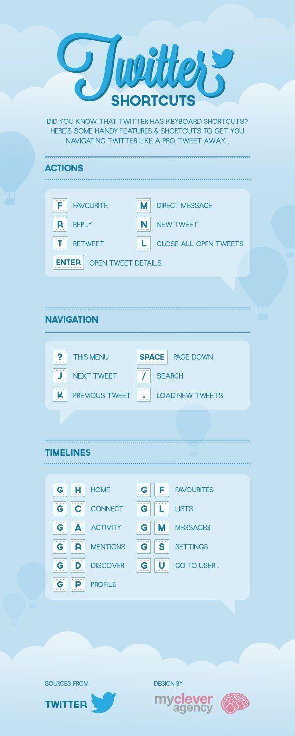 Twitter shortcuts #infografia #infographic #socialmedia