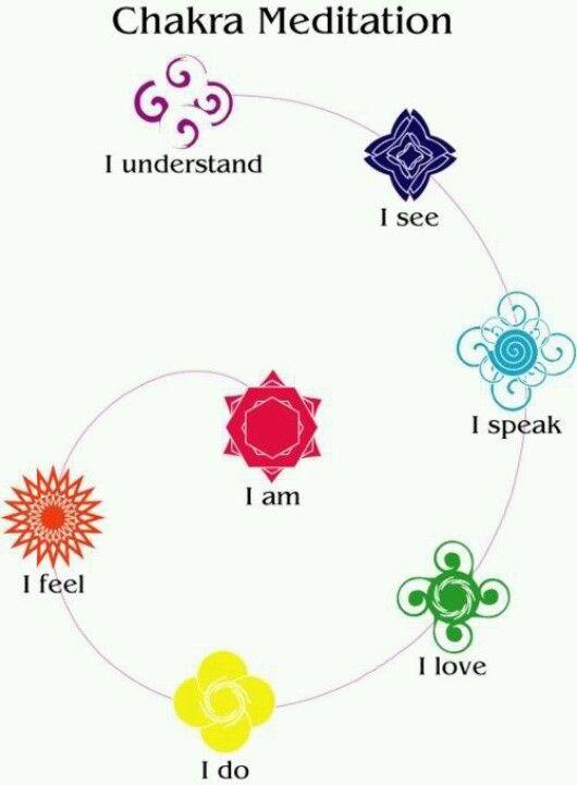 Afirmaciones en cada chakra.   Muladhara: yo soy  Svadishthana: yo siento  Manipura: yo hago  Anahata: yo amo  Vishudda: yo hablo  Ajna: yo veo  Sahasrara: yo entiendo