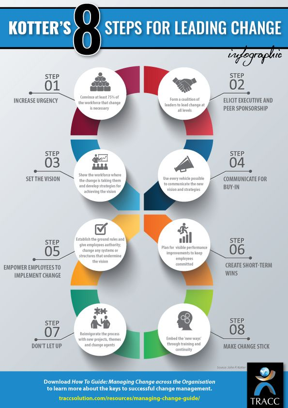 kotter 8 steps (abridged version here, for those that want to read less) kotter's famous 8 step change model is being taught in leading management schools around the world as a prescriptive framework for leading change in an ever-changing world.