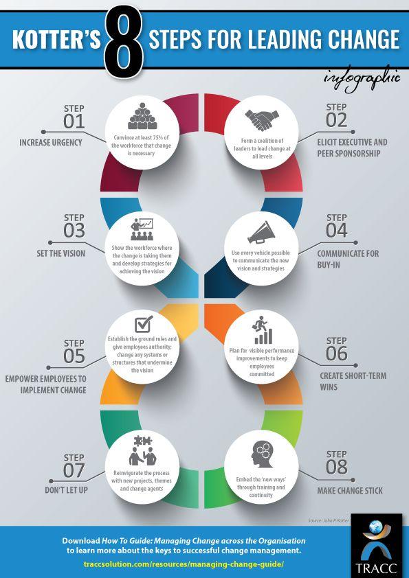 48 best John Kotter enegia images on Pinterest Change management - fresh blueprint consulting and training