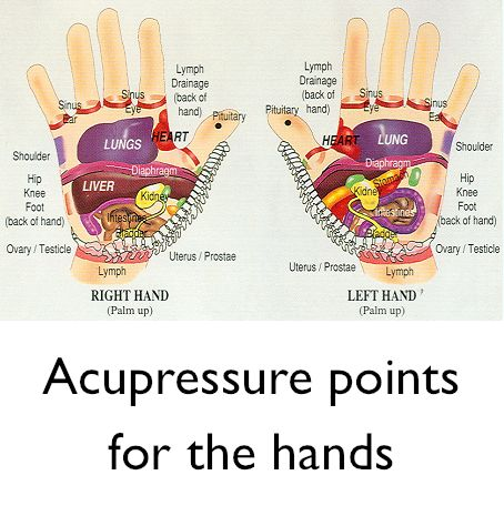Acupressure points for the hands.