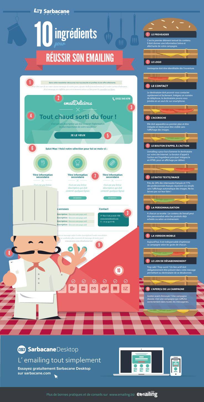 [Infographie] 10 ingrédients pour réussir son emailing - Sarbacane - Décembre 2014