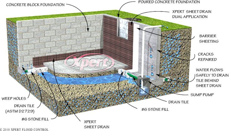 drain tile interior basement foundation flood control system waterproofing basement