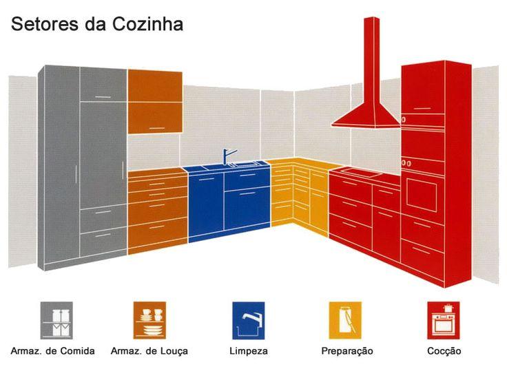 Cozinhas Pequenas: Dicas de Arquiteta - Arquidicas