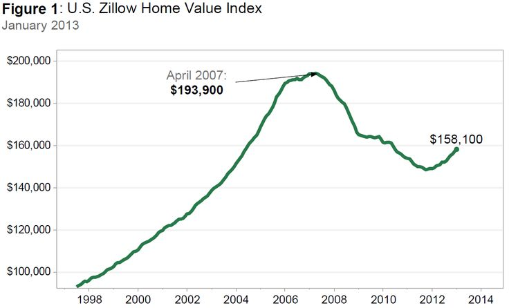 Projected value of home