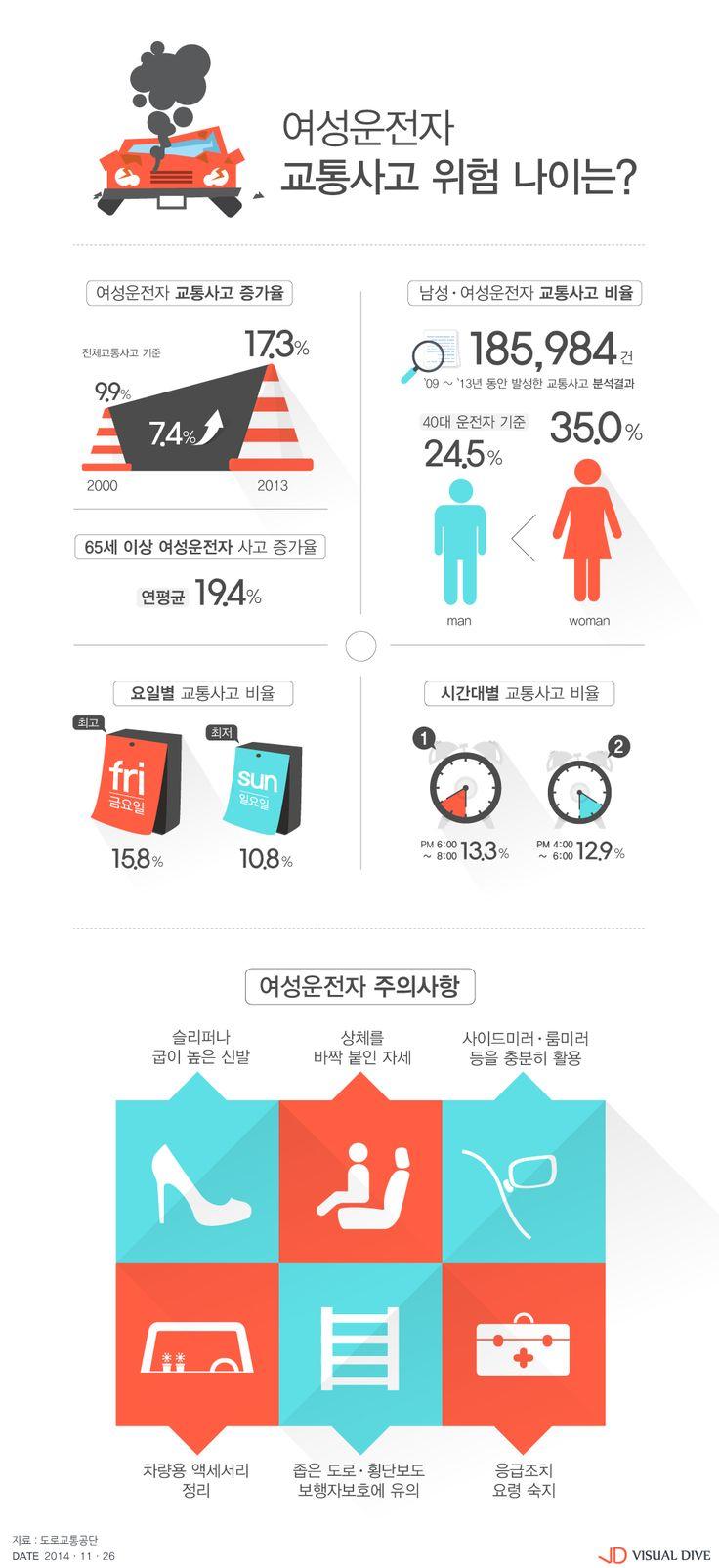 여성운전자 교통사고, 매년 증가…40대가 가장 많아 [인포그래픽] #Women car accident / #Infographic ⓒ 비주얼다이브 무단 복사·전재·재배포 금지