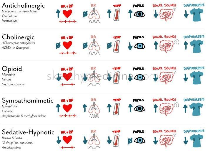 "Anticholinergic: low potency antipsychotics, oxybutinin, ipratropium  Cholinergic: ACh antagonists (atropine, scopolamine), AChEIs (organophosphates)  Opioid: Morphine, heroin, hydromorphone, etc  Sympathomimetic: epinephrine, cocaine, amphetamine (Aderol), methylphenidate (Ritalin)  Sedative-Hypnotic: Benzodiazepines, barbituates, ""Z-drugs"" (zopiclone, zolpidem), antihistamines"