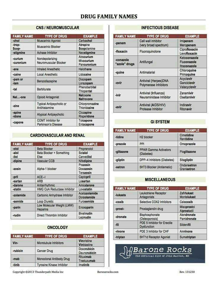289 best drugs images on Pinterest Pharmacy, Nurses and Nursing - drug classification chart