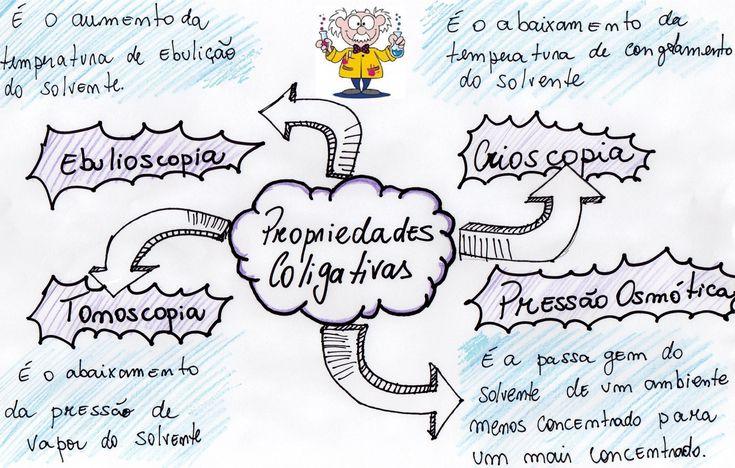 mapa-qui-propriedades-coligativas