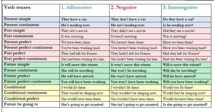 english grammar tenses rules