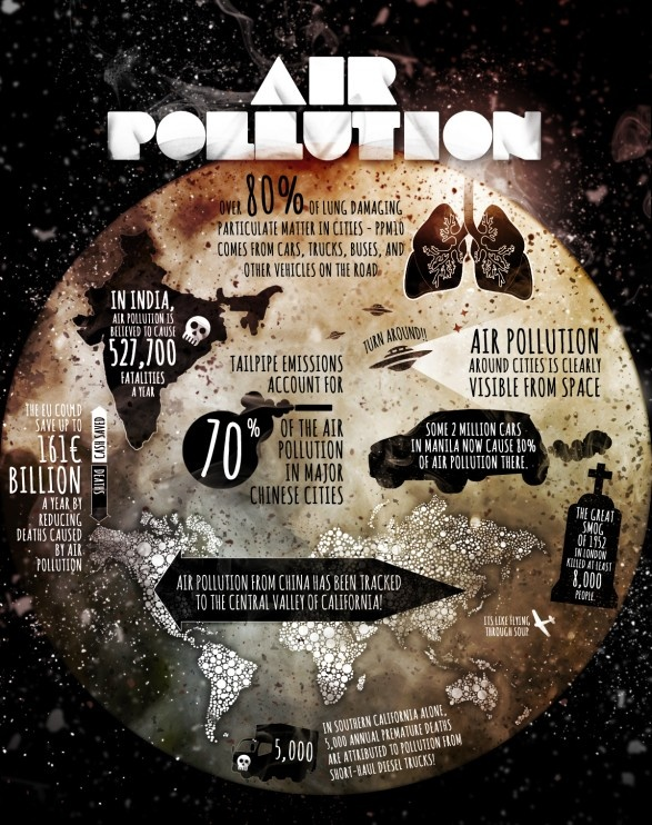 I can use this poster/image to introduce and show just how much pollution effects our air in engaging way that will stick with the students.