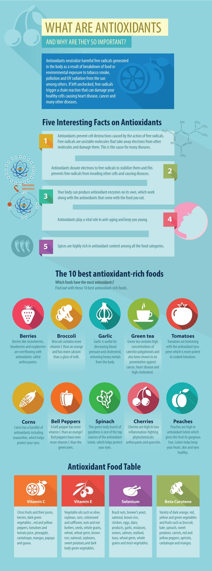 What Are Antioxidants Infographic   www.onedoterracommunity.com   https://www.facebook.com/#!/OneDoterraCommunity