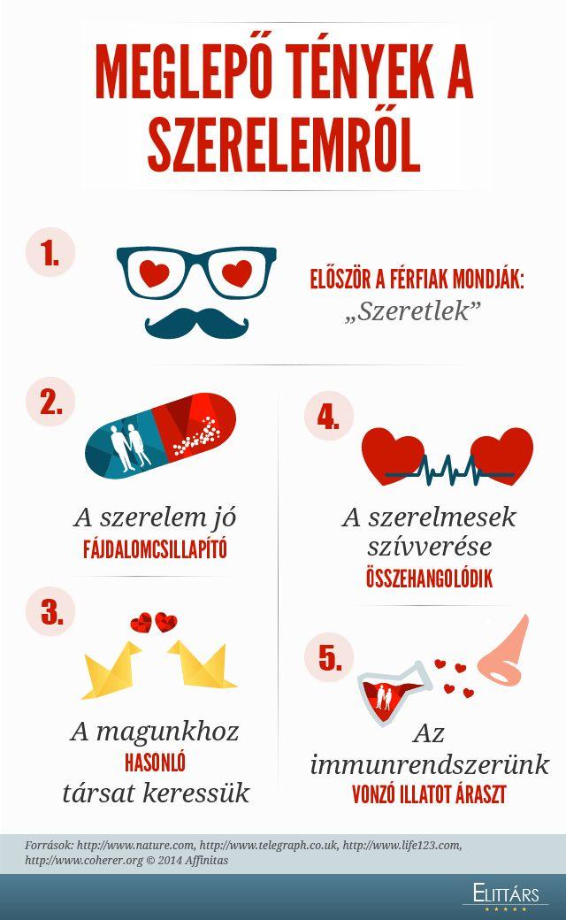 #infografik #vicces MEGLEPŐ TÉNYEK A SZERELEMRŐL - A szerelmesek szívverése -