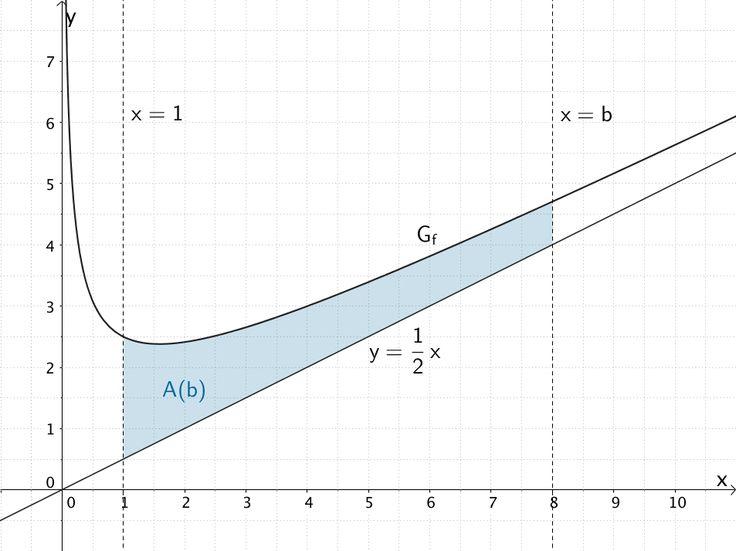 Flächeninhalt A(b) der Fläche, welche der Graph der Funktion f, die Gerade y = 0,5x sowie die beiden Geraden x = 1 und x = b (b > 1) begrenzen.