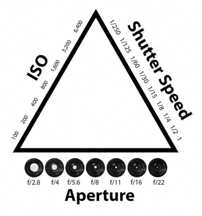 A Diagram Showing The Exposure Triangle Iso Shutter Speed And